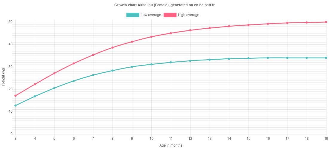 Growth chart Akita Inu female