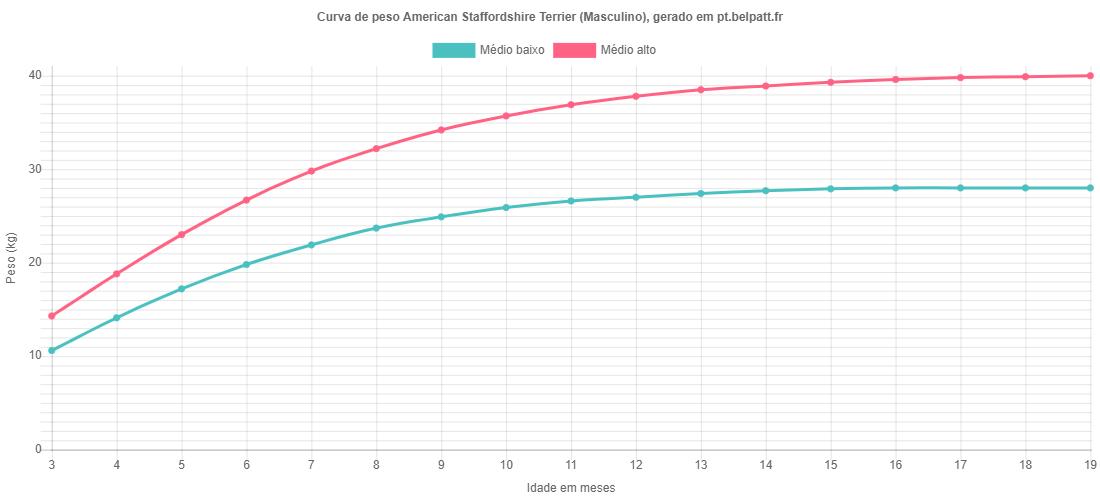 Curva de crescimento American Staffordshire Terrier masculino