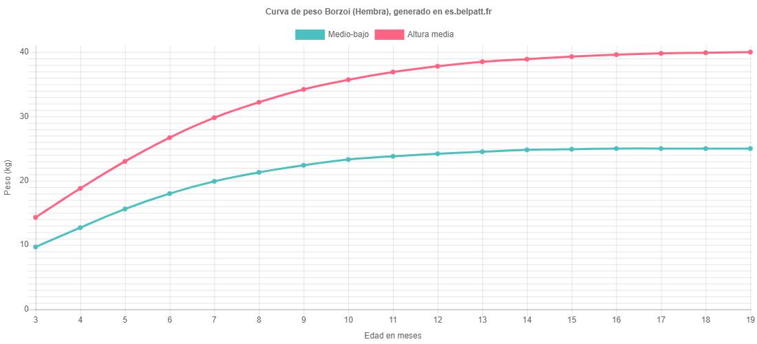 Curva de crecimiento Borzoi hembra