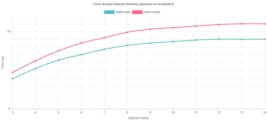 Curva de crecimiento Basenji hembra