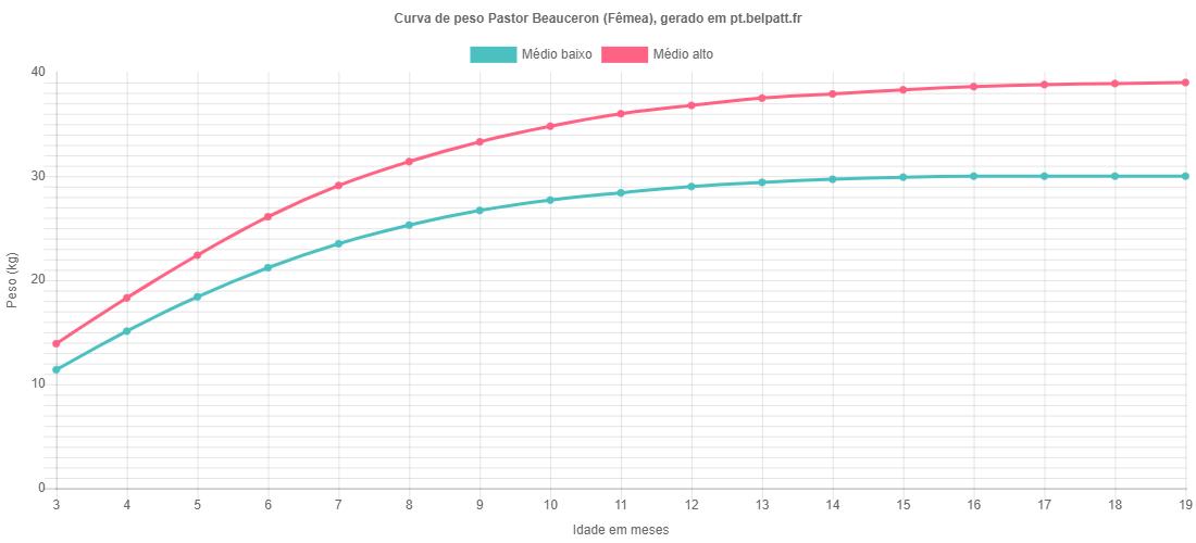 Curva de crescimento Pastor Beauceron fêmea
