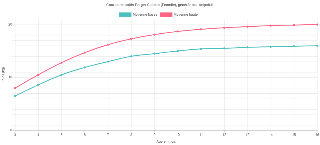 Courbe de croissance Berger Catalan femelle