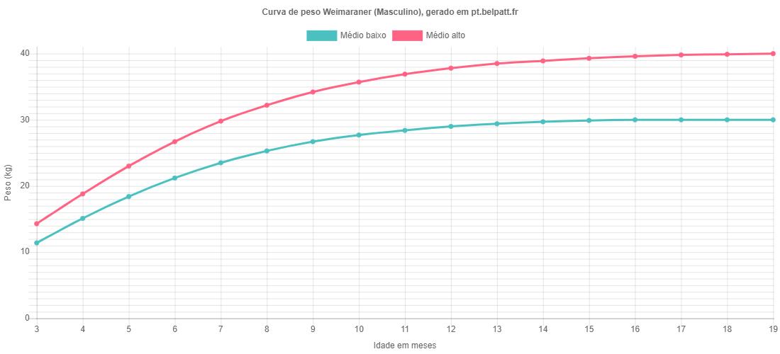 Curva de crescimento Weimaraner masculino
