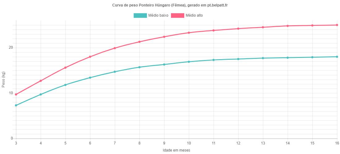 Curva de crescimento Ponteiro Húngaro fêmea