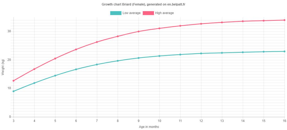 Growth chart Briard female