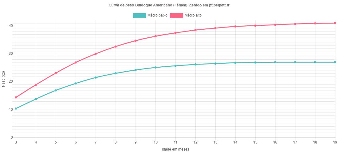 Curva de crescimento Buldogue Americano fêmea