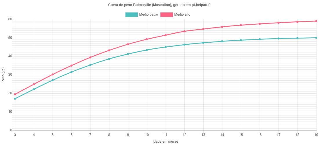 Curva de crescimento Bulmastife masculino