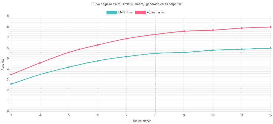 Curva de crecimiento Cairn Terrier hembra