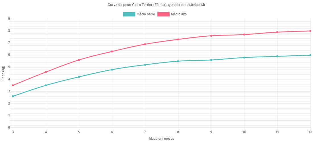 Curva de crescimento Cairn Terrier fêmea