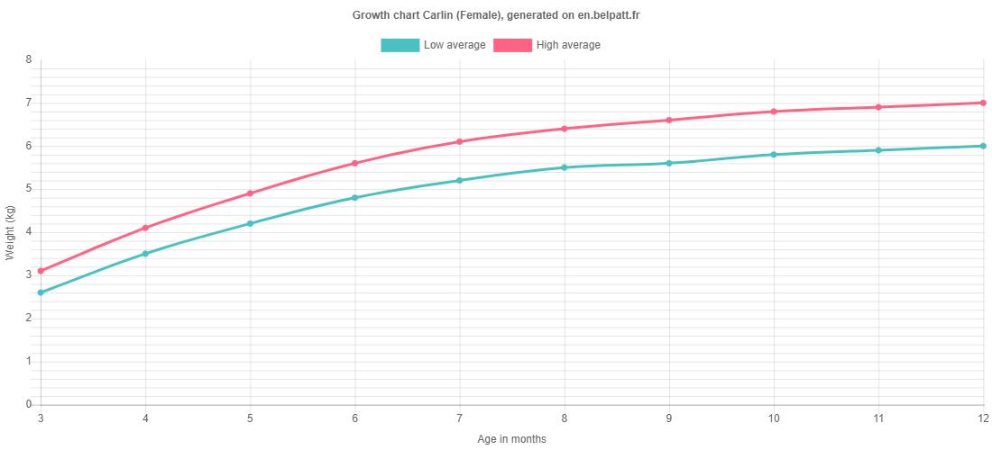Growth chart Carlin female