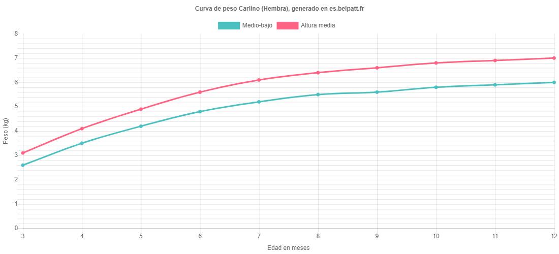 Curva de crecimiento Carlino hembra