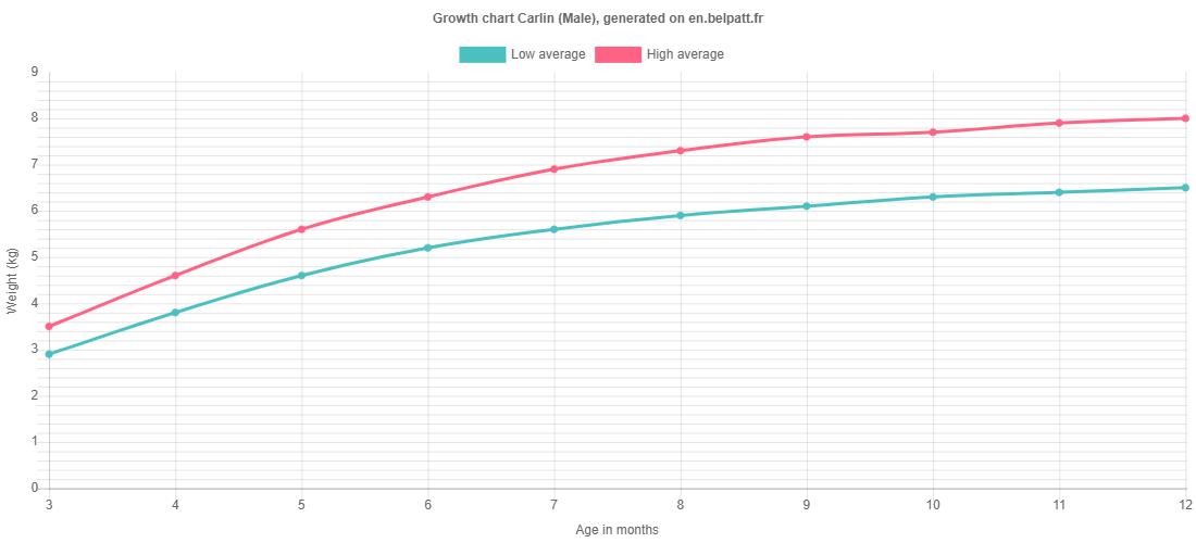 Growth chart Carlin male