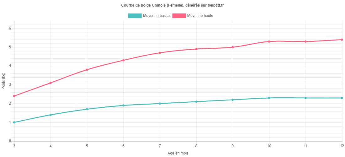 Courbe de croissance Chinois femelle
