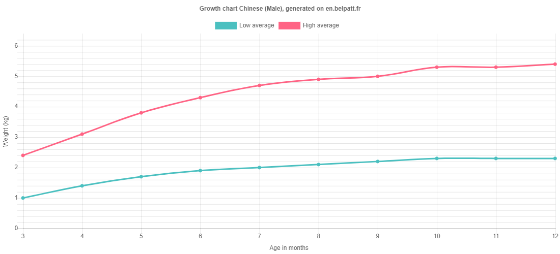 Growth chart Chinese male