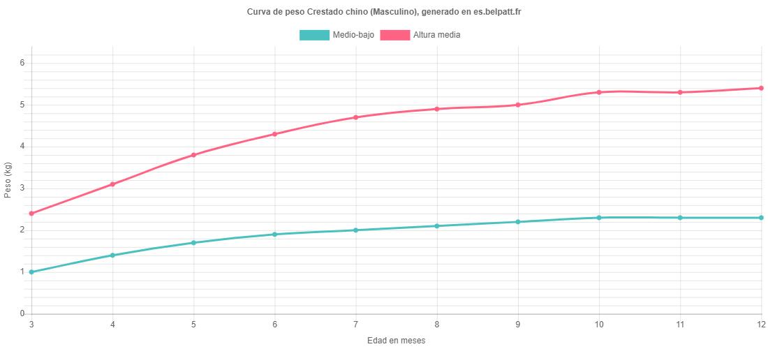 Curva de crecimiento Crestado chino masculino