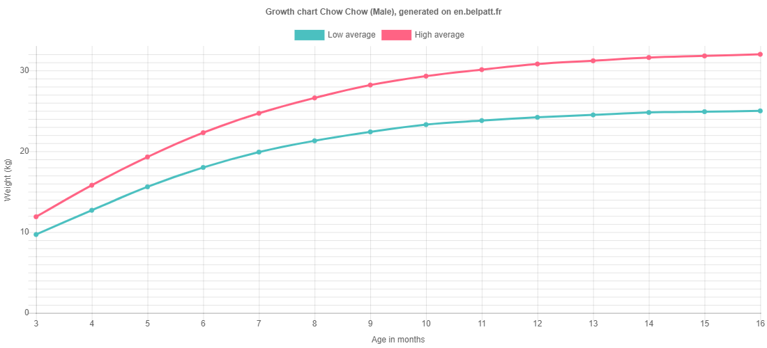 Growth chart Chow Chow male