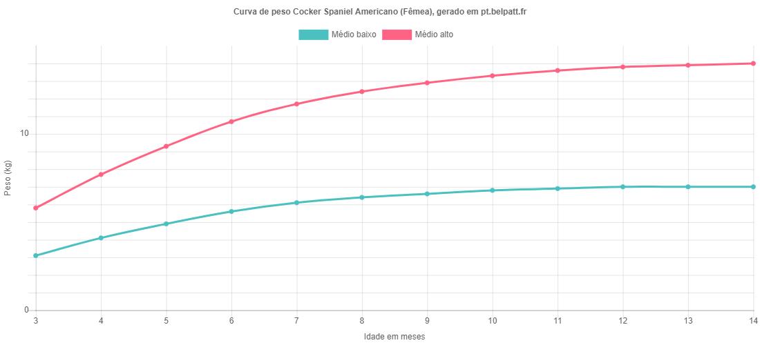 Curva de crescimento Cocker Spaniel Americano fêmea