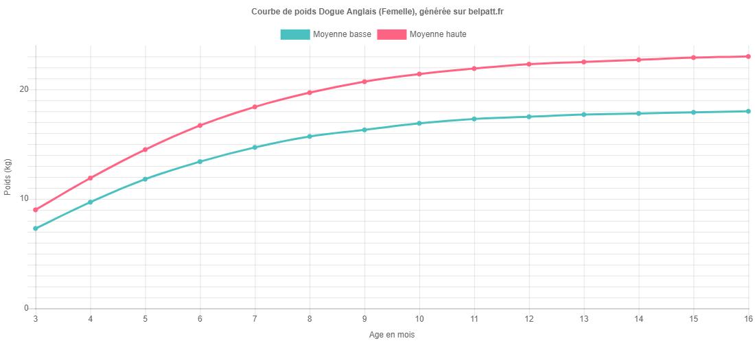 Courbe de croissance Dogue Anglais femelle