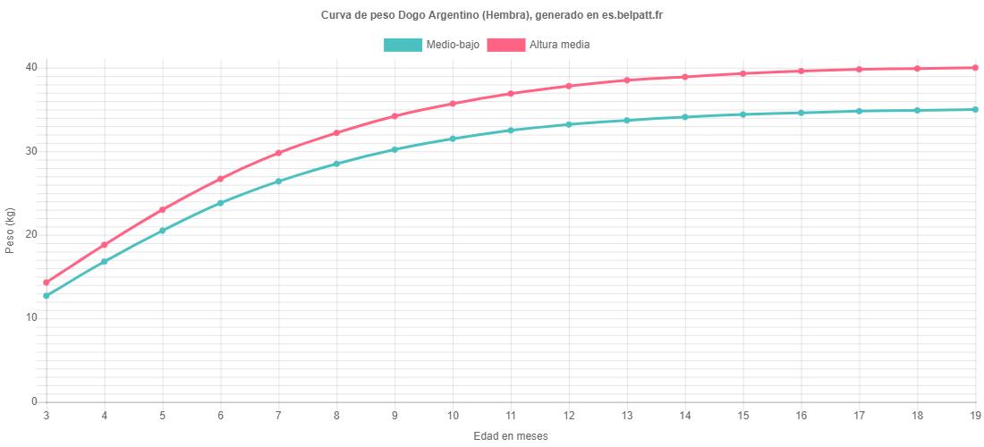 Curva de crecimiento Dogo Argentino hembra