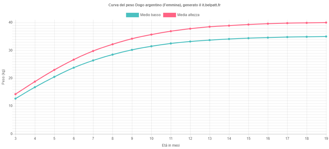 Curva di crescita Dogo argentino femmina