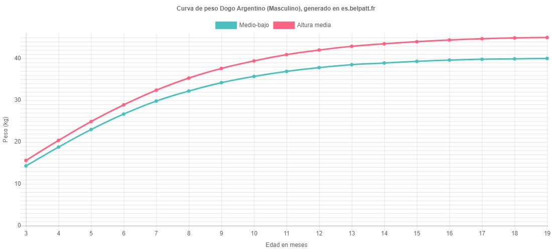 Curva de crecimiento Dogo Argentino masculino