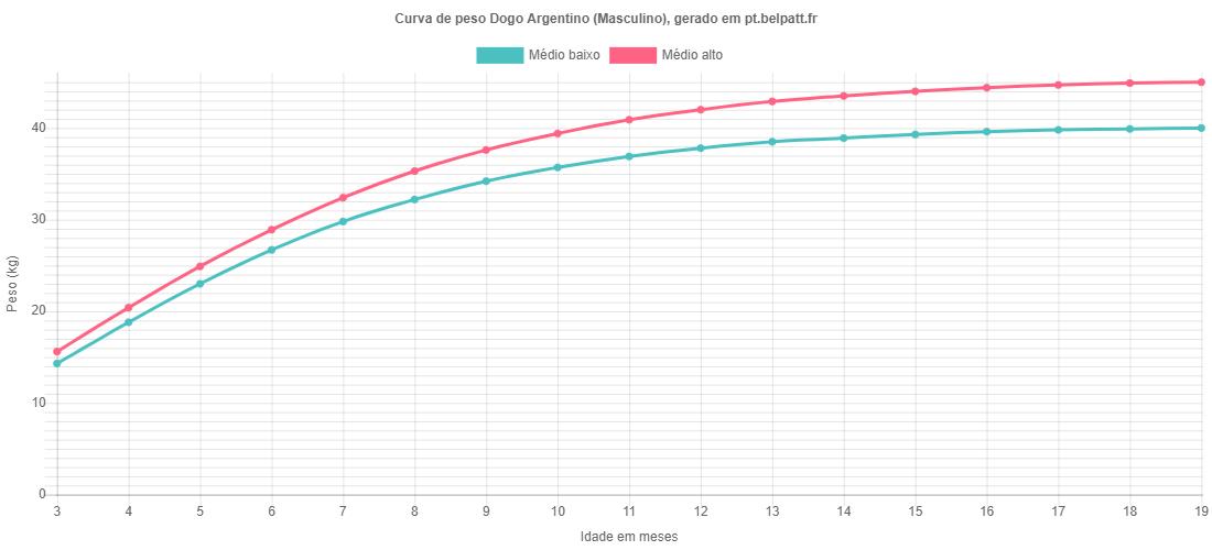 Curva de crescimento Dogo Argentino masculino