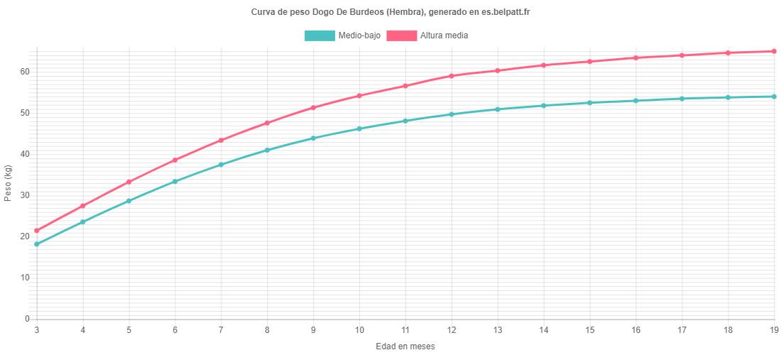 Curva de crecimiento Dogo De Burdeos hembra