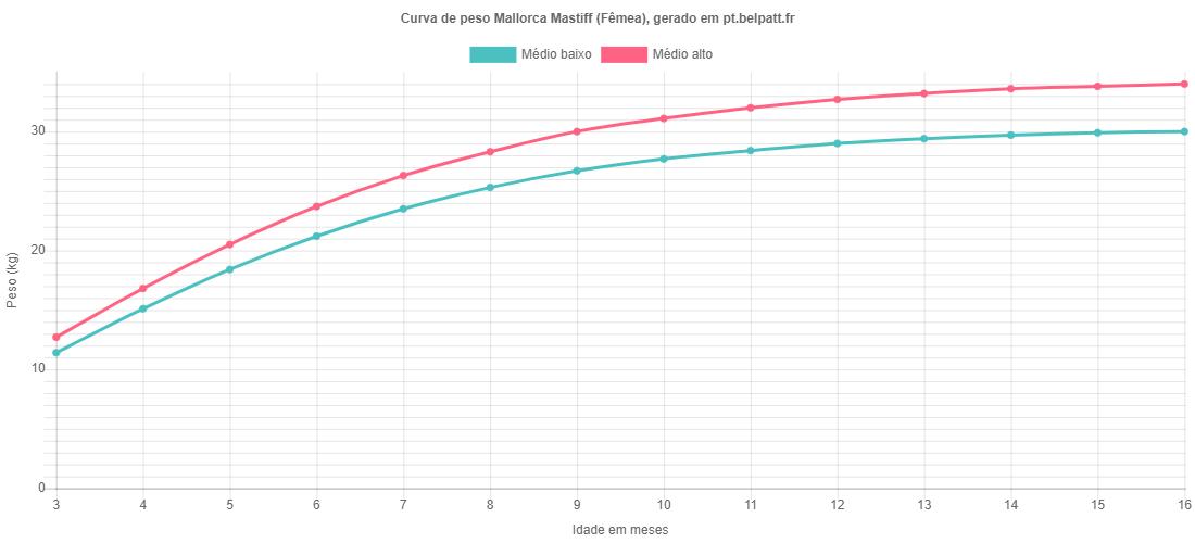 Curva de crescimento Mallorca Mastiff fêmea