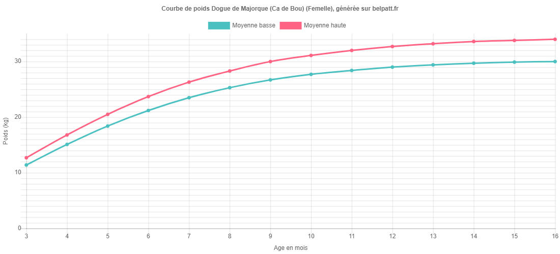 Courbe de croissance Dogue de Majorque (Ca de Bou) femelle