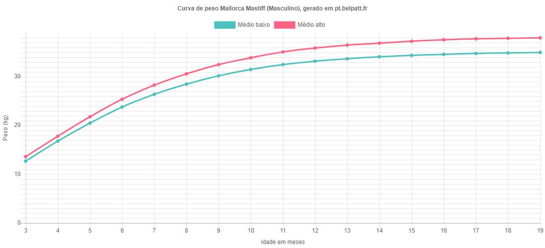 Curva de crescimento Mallorca Mastiff masculino