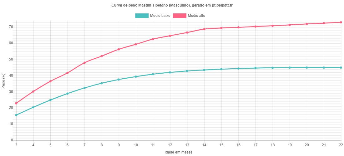 Curva de crescimento Mastim Tibetano masculino