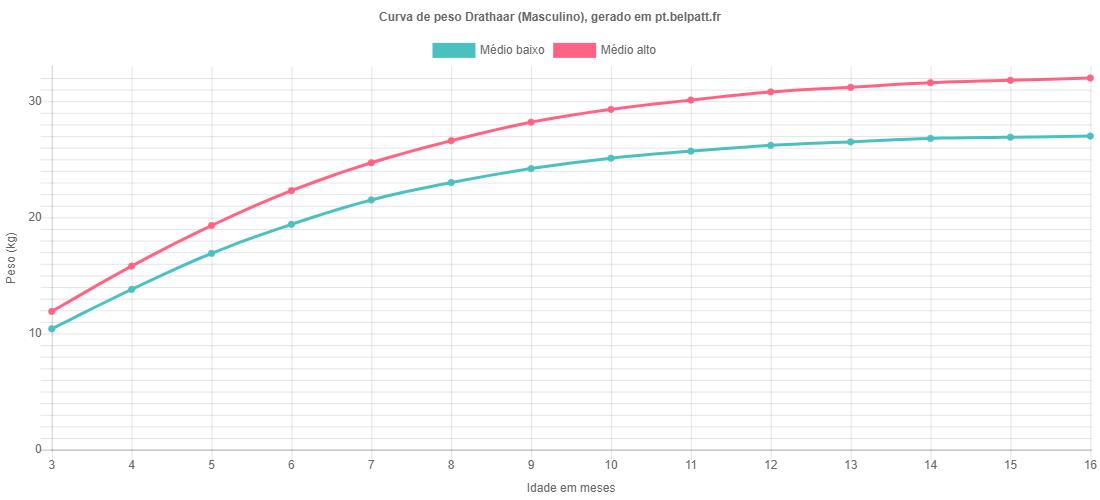 Curva de crescimento Drathaar masculino
