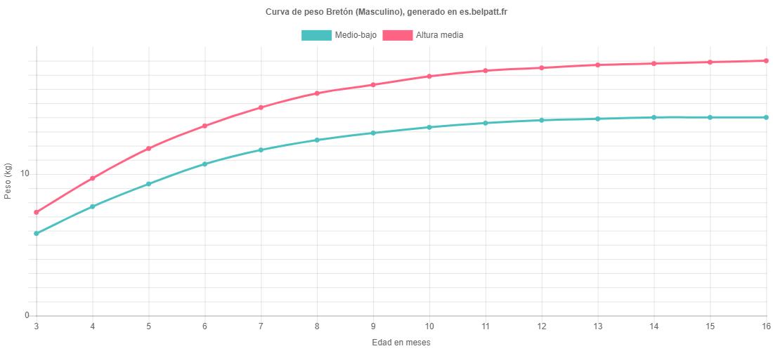 Curva de crecimiento Bretón masculino