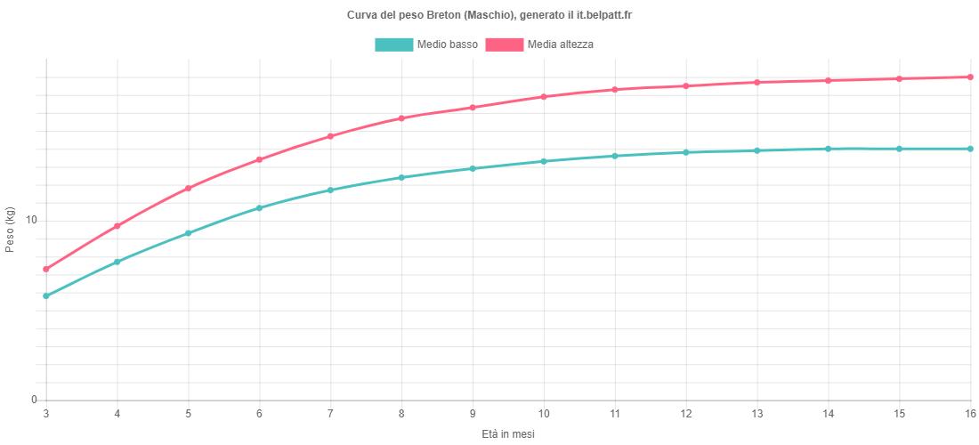 Curva di crescita Breton maschio