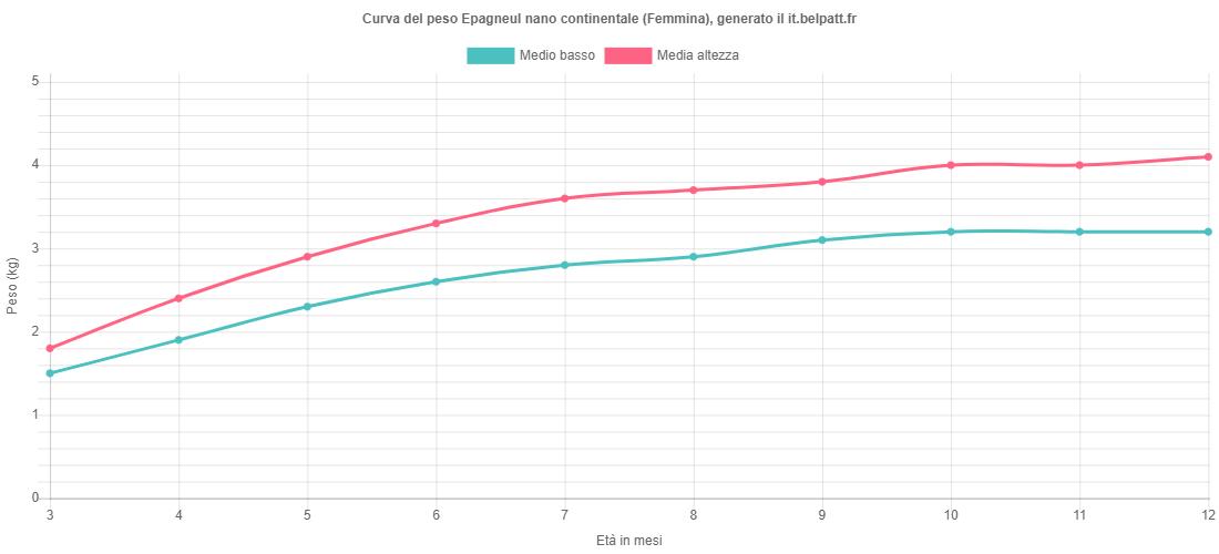Curva di crescita Epagneul nano continentale femmina