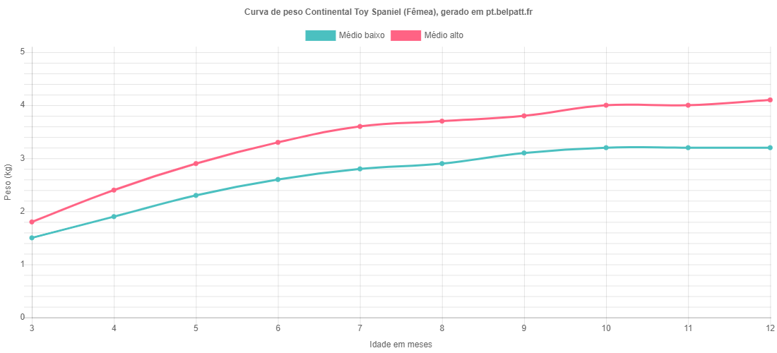 Curva de crescimento Continental Toy Spaniel fêmea
