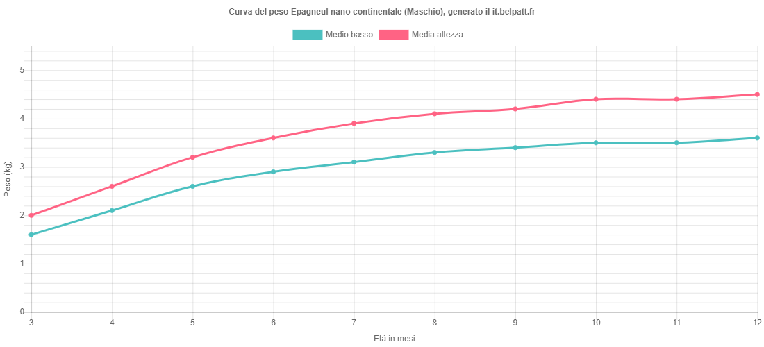 Curva di crescita Epagneul nano continentale maschio