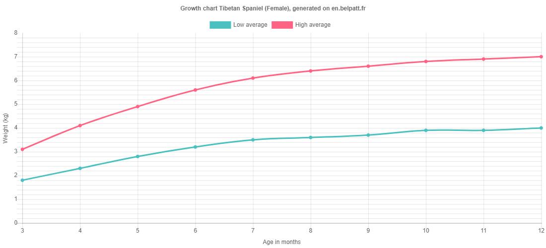 Growth chart Tibetan Spaniel female
