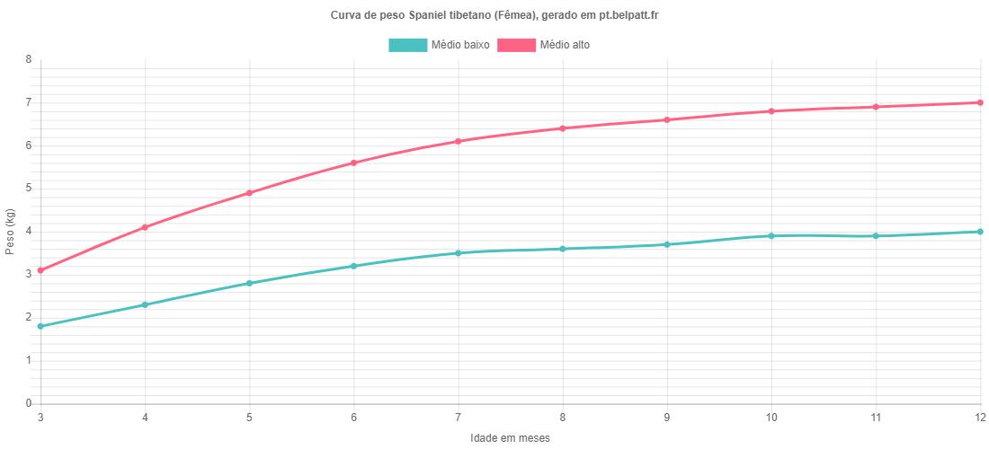 Curva de crescimento Spaniel tibetano fêmea
