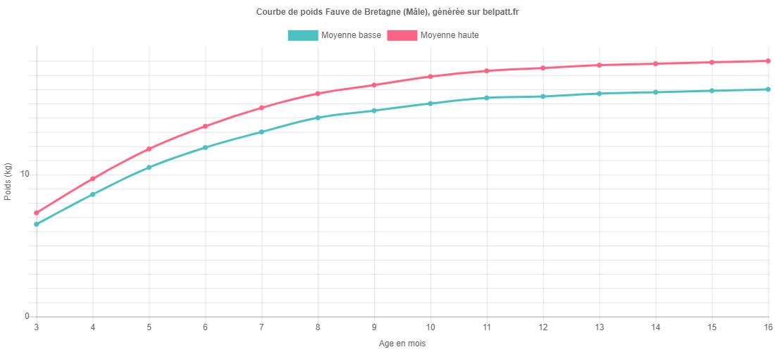 Courbe de croissance Fauve de Bretagne male