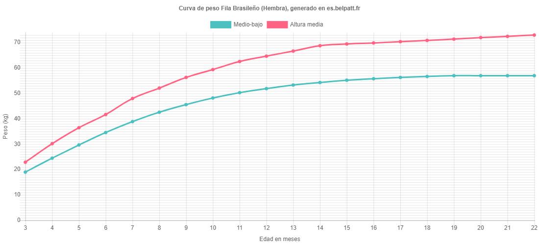 Curva de crecimiento Fila Brasileño hembra