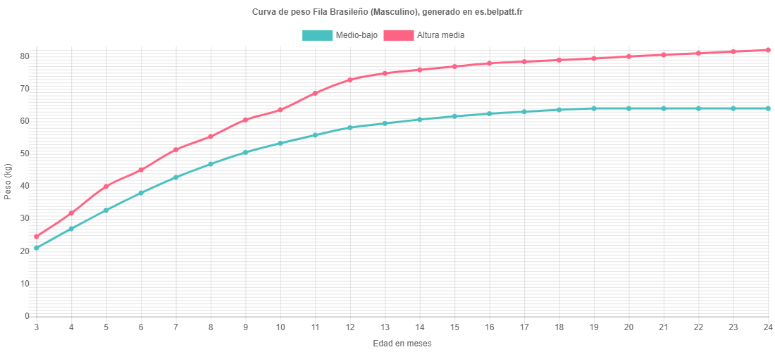 Curva de crecimiento Fila Brasileño masculino
