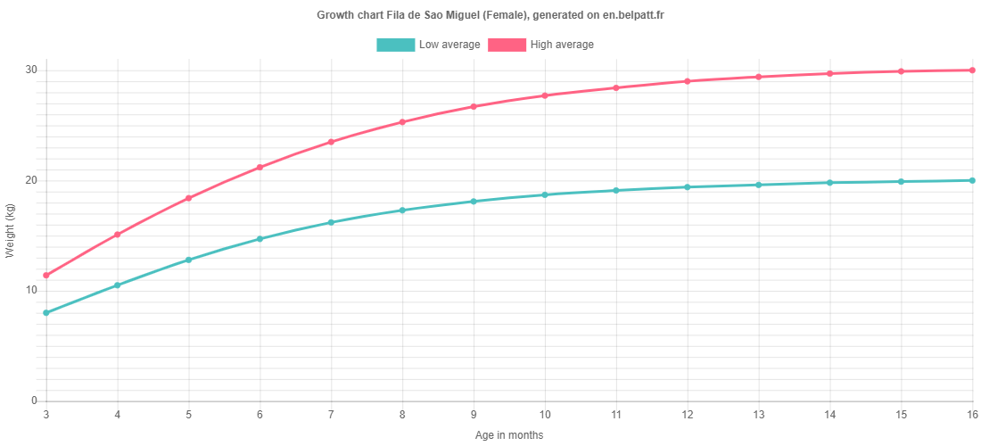 Growth chart Fila de Sao Miguel female
