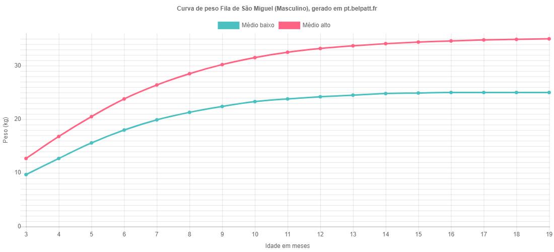 Curva de crescimento Fila de São Miguel masculino