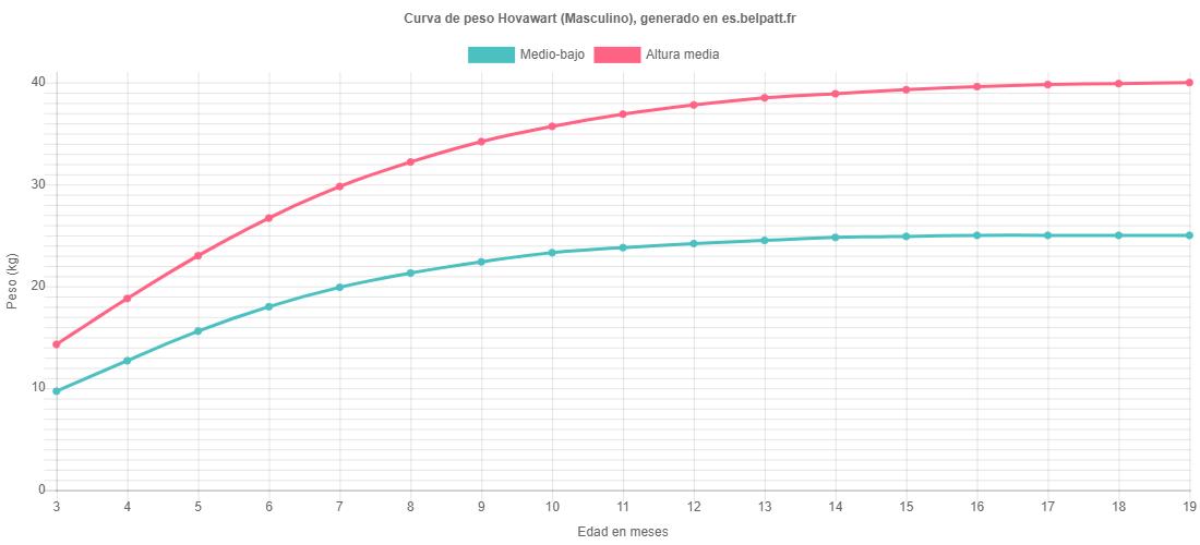 Curva de crecimiento Hovawart masculino