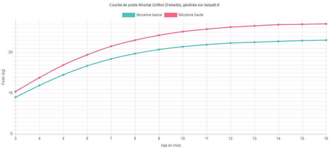 Courbe de croissance Khortal Griffon femelle