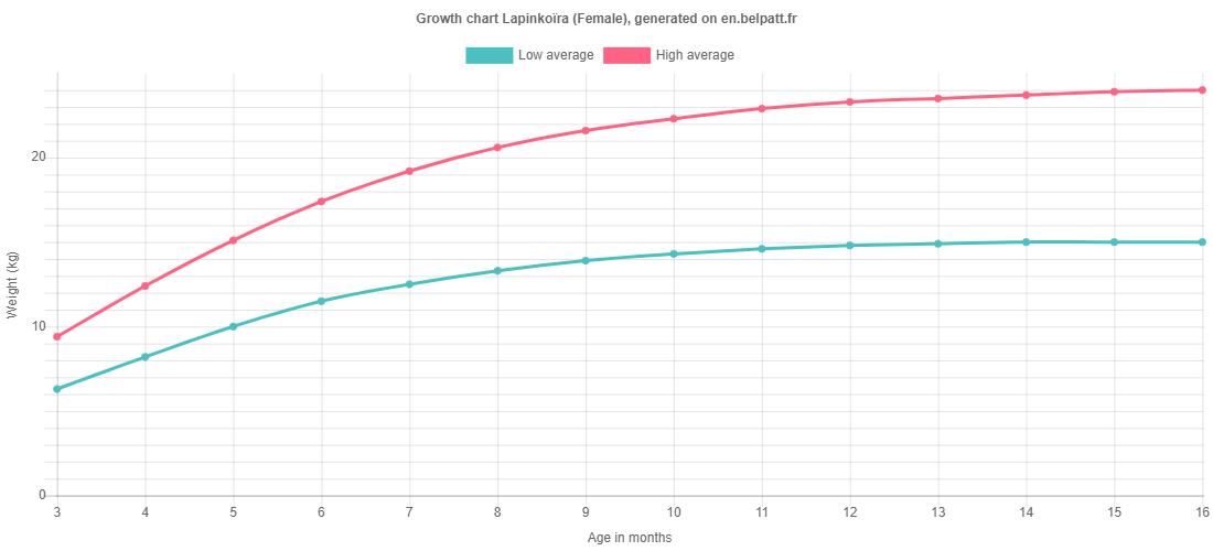 Growth chart Lapinkoïra female