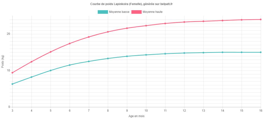 Courbe de croissance Lapinkoïra femelle