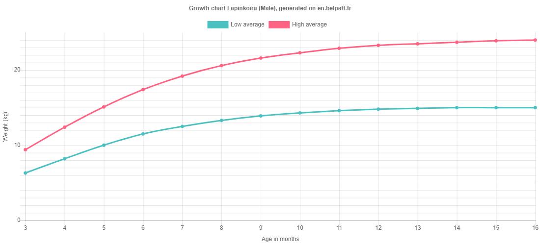Growth chart Lapinkoïra male