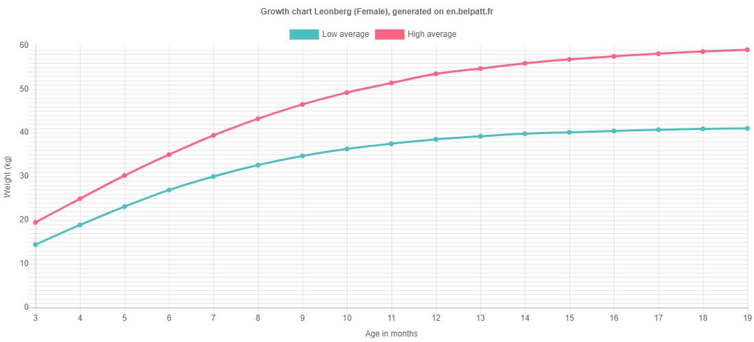 Growth chart Leonberg female